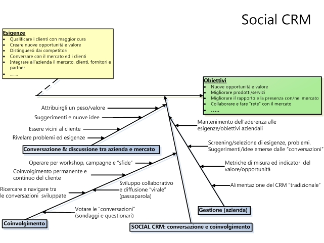 Social CRM ... le ragioni
