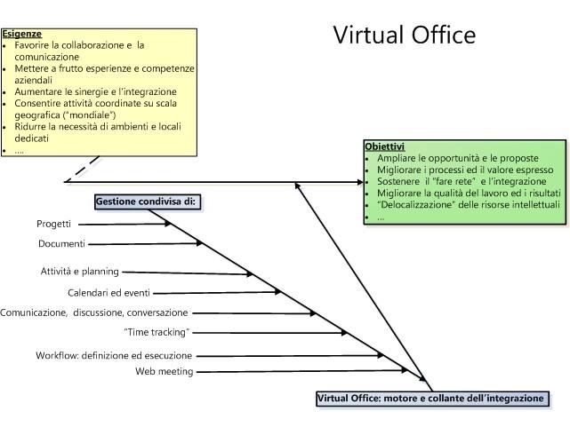 Ufficio Virtuale ... le ragioni