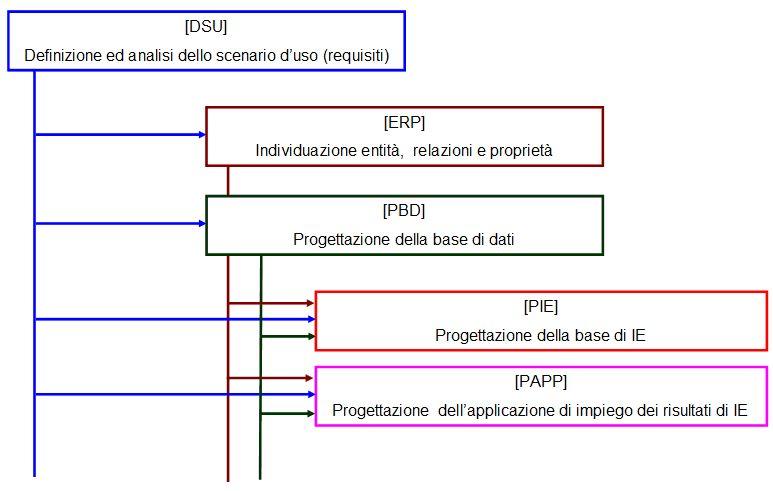 Metodo progetto NLP-IE
