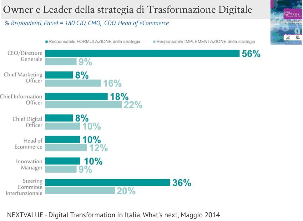Leader della trasformazione digitale