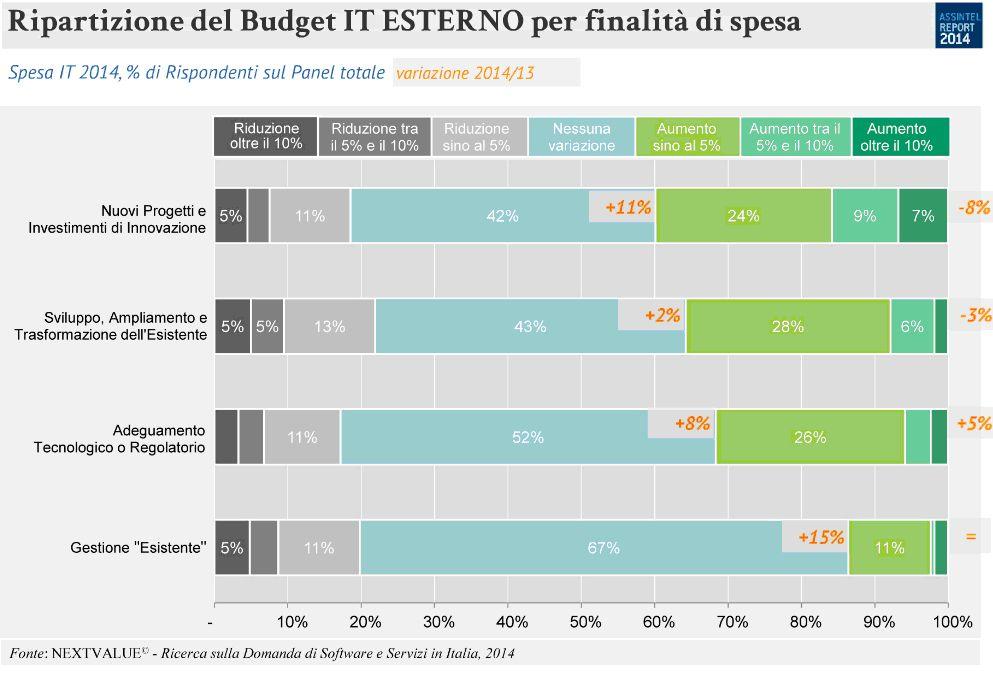 assintel-nextvalue-ripartizione-budget-it-esterno
